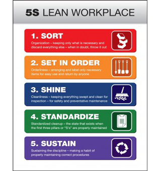 Lean Workplace Sign